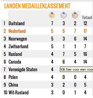 Olympische Spelen 2014 - nieuws en programma